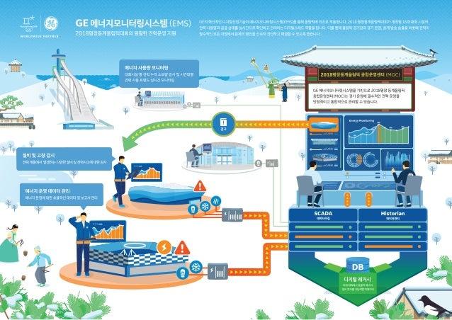 GE 에너지모니터링시스템(EMS), 2018평창동계올림픽대회의 원활한 전력운영 지원