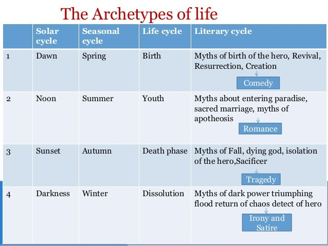 The Archetypes of Literature