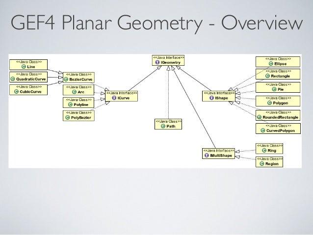 GEF4 Planar Geometry - Overview