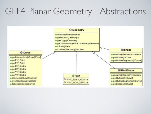 GEF4 Planar Geometry - Abstractions