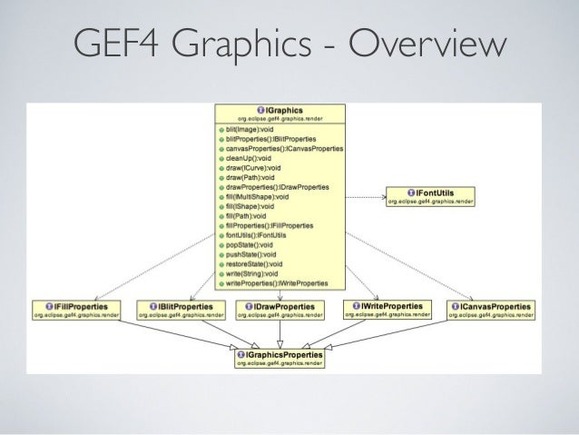 GEF4 Graphics - Overview
