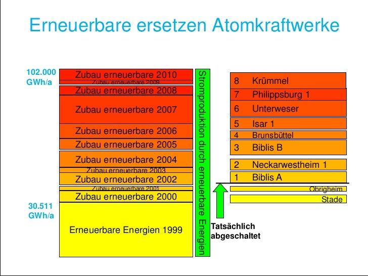 Erneuerbare ersetzen Atomkraftwerke102.000                                        Stromproduktion durch erneuerbare Energi...