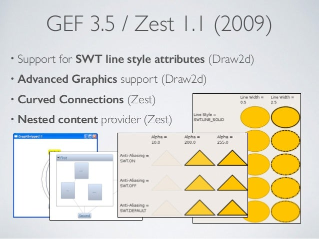 GEF 3.5 / Zest 1.1 (2009) • Support for SWT line style attributes (Draw2d) • Advanced Graphics support (Draw2d) • Curved C...