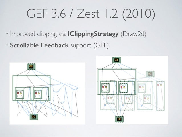 GEF 3.6 / Zest 1.2 (2010) • Improved clipping via IClippingStrategy (Draw2d) • Scrollable Feedback support (GEF)