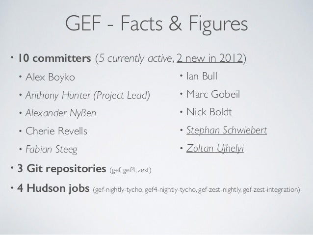GEF - Facts & Figures • 10 committers (5 currently active, 2 new in 2012) • Alex Boyko • Anthony Hunter (Project Lead) • A...