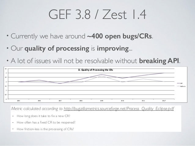 GEF 3.8 / Zest 1.4 • Currently we have around ~400 open bugs/CRs. • Our quality of processing is improving... • A lot of i...
