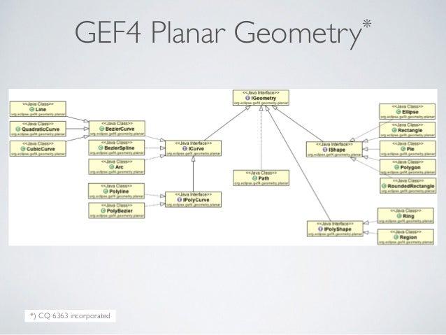 GEF4 Planar Geometry* *) CQ 6363 incorporated