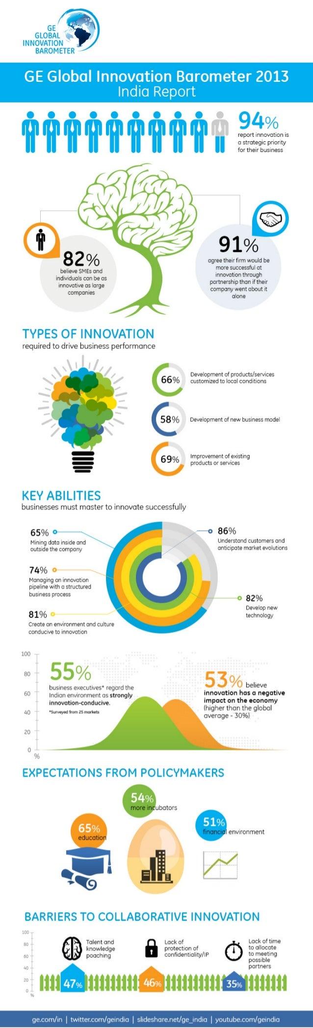 GE Innovation Barometer 2013 - India Infograph