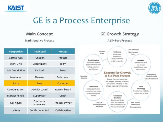 ge strategy Ehs program management 34% our ehs continuous improvement strategy ge has long been a leader in the field of ehs strategy and systems our approach to continuous improvement includes a risk-based ©2018 general electric.