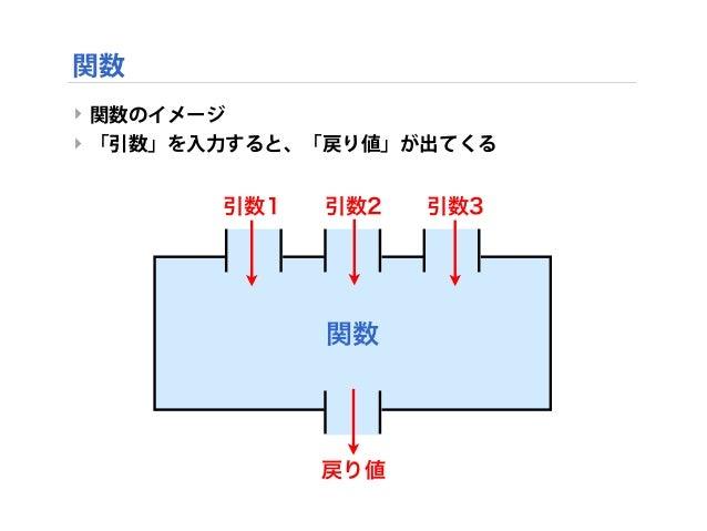 関数 ‣ 関数のイメージ ‣ 「引数」を入力すると、「戻り値」が出てくる 関数 引数1 引数2 引数3 戻り値