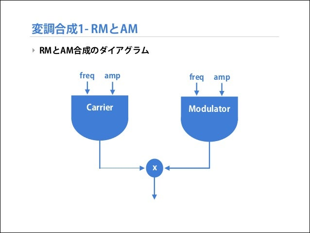 変調合成1- RMとAM ‣ RMとAM合成のダイアグラム freq  amp  freq  Carrier  amp  Modulator  x