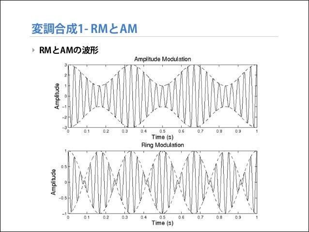 変調合成1- RMとAM ‣ RMとAMの波形