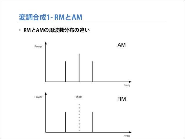 変調合成1- RMとAM ‣ RMとAMの周波数分布の違い