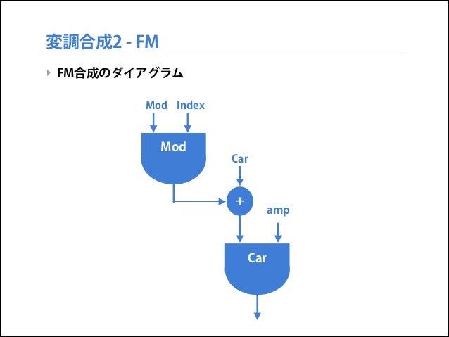 変調合成2 - FM ‣ FM合成のダイアグラム Mod Index  Mod Car  +  amp  Car