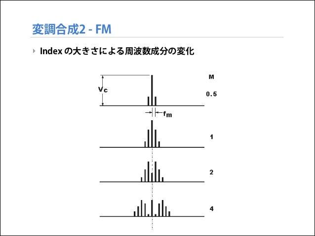 変調合成2 - FM ‣ Index の大きさによる周波数成分の変化