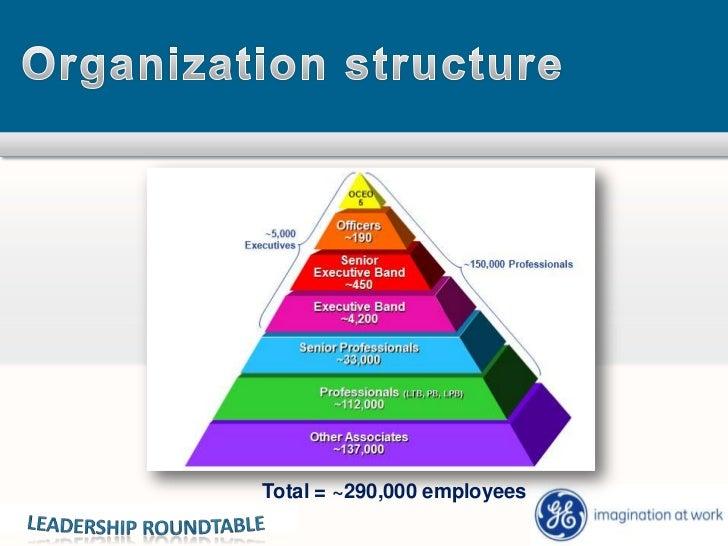 Leadership Development At Ge