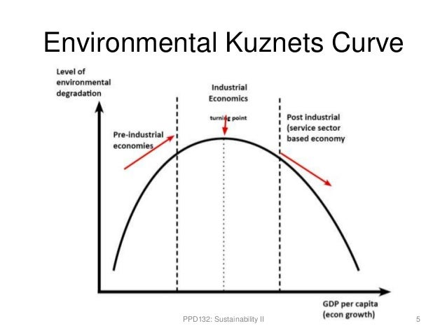 the environmental kuznets curve for sulphur Much of this literature sought to test the environmental kuznets curve (ekc) hypothesis, which posits that in the early stages of economic  sulfur dioxide, carbon .