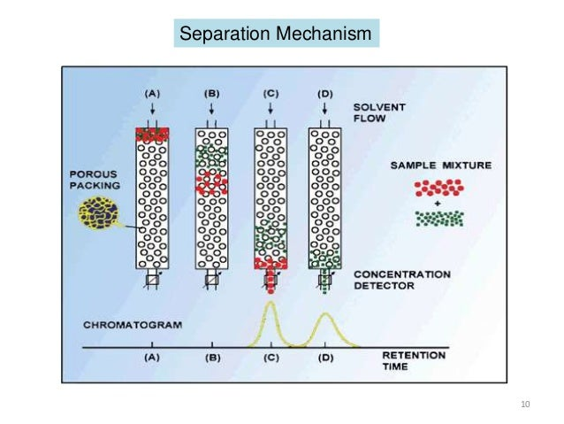 Gel Permeation Chromatography Gpc By Kausar