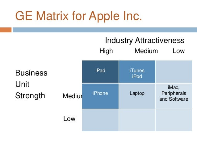 ge matrix of motor company Madeline bellini sean curtin mollie nash tows matrix ford motor company financial ratio analysis external audit opportunities threats efe matrix competitive profile.