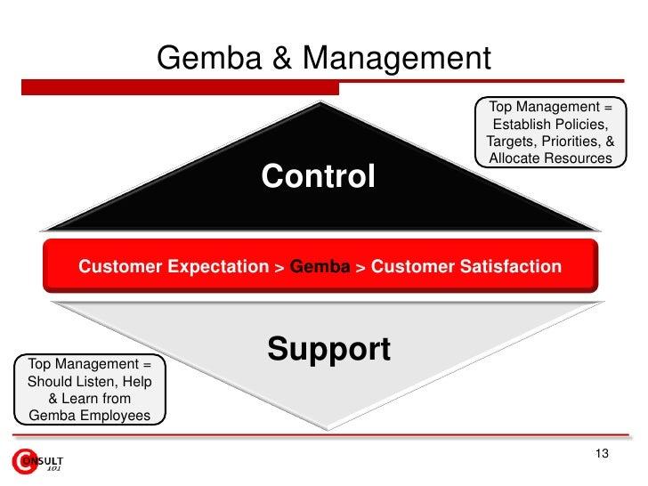 Gemba & Management                                                  Top Management =                                      ...