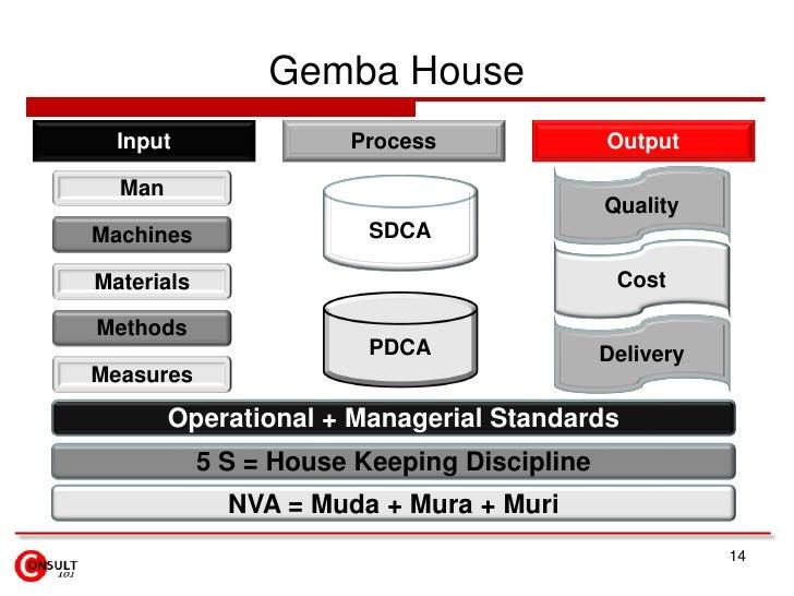 Gemba House  Input                Process               Output  Man                                             QualityMac...