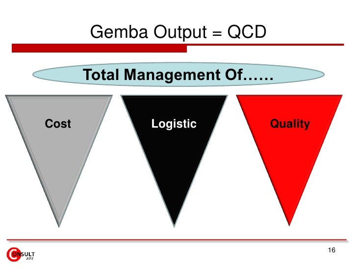 Gemba Output = QCD       Total Management Of……Cost          Logistic      Quality                                      16
