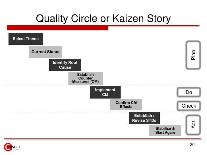 Quality Circle or Kaizen StorySelect Theme                                                                                ...