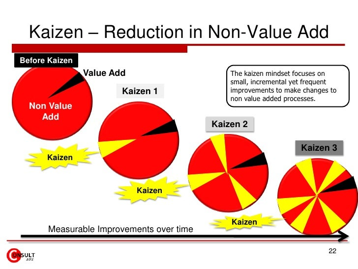 Kaizen – Reduction in Non-Value AddBefore Kaizen                Value Add                     The kaizen mindset focuses o...