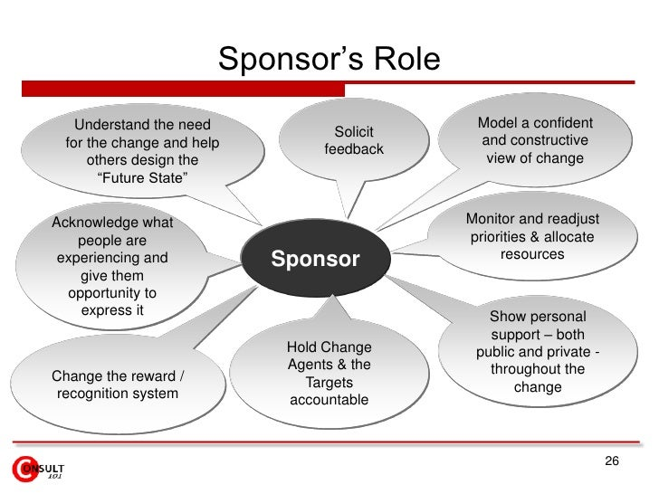 Sponsor's Role    Understand the need                        Model a confident                                    Solicit ...