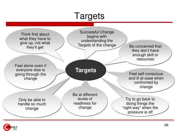 Targets                           Successful Change   Think first about                               begins with  what th...