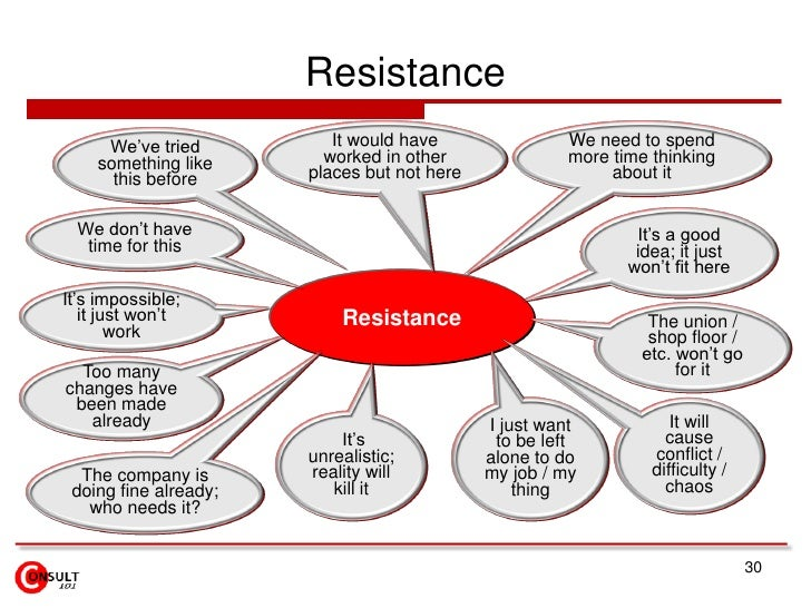 Resistance     We've tried          It would have                We need to spend    something like       worked in other ...