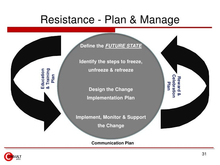 Resistance - Plan & Manage              Define the FUTURE STATE              Identify the steps to freeze,                ...