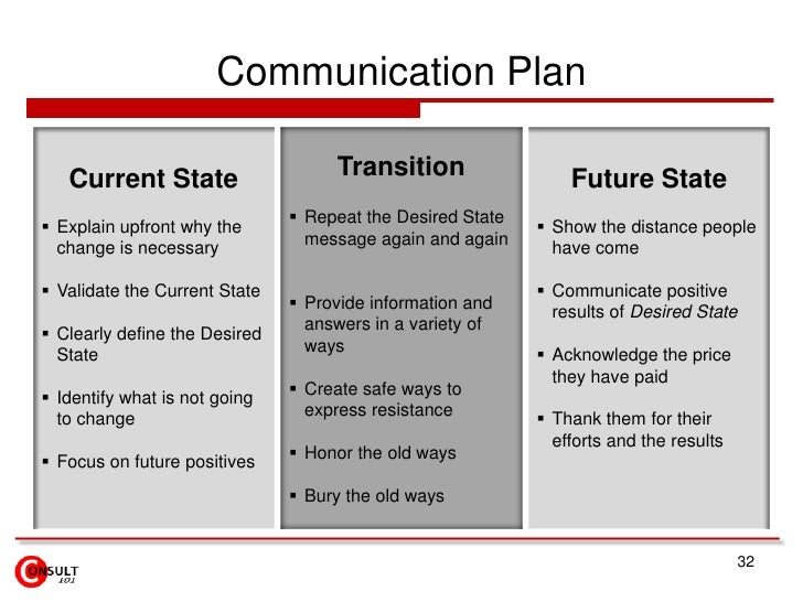 Communication Plan   Current State                    Transition                  Future State                            ...