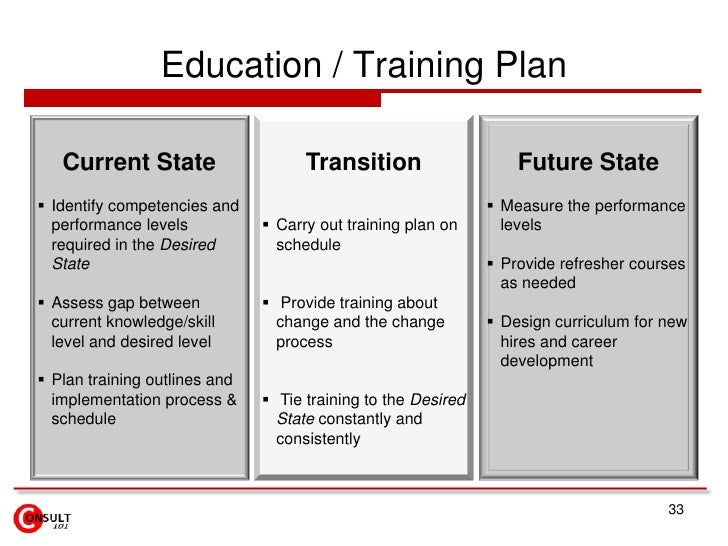 Education / Training Plan   Current State                     Transition                    Future State Identify compete...