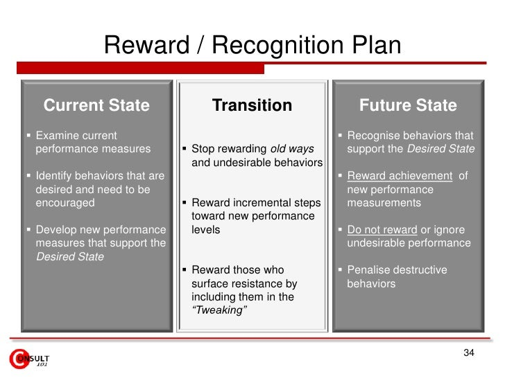 Reward / Recognition Plan   Current State                      Transition                  Future State Examine current  ...