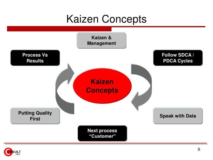 Kaizen Concepts                      Kaizen &                     Management Process Vs                         Follow SDC...