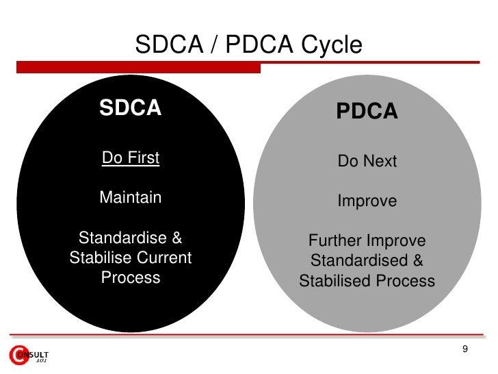 SDCA / PDCA Cycle    SDCA                 PDCA    Do First              Do Next    Maintain              Improve Standardi...