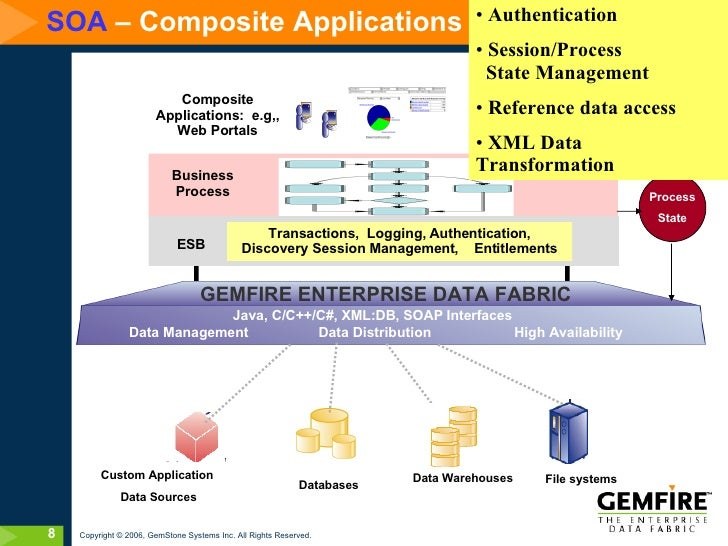 Composite Performance platform (CPF) Application