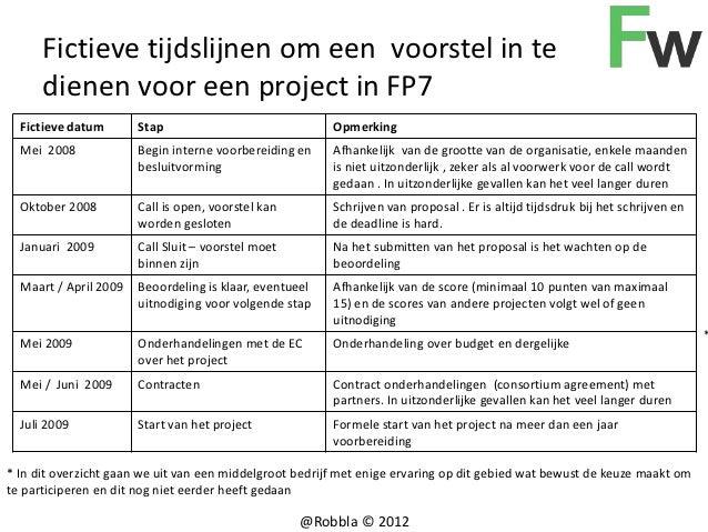 Fictieve tijdslijnen om een voorstel in te      dienen voor een project in FP7  Fictieve datum       Stap                 ...