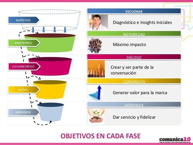 ESCUCHAR  audience  Diagnóstico e Insights iniciales NOTORIEDAD  awareness  Máximo impacto DIÁLOGO  consideration  Crear y...