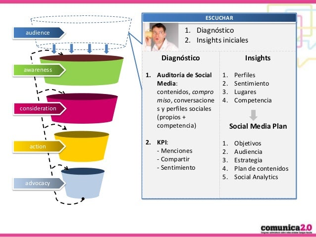 ESCUCHAR  audience  1. Diagnóstico 2. Insights iniciales Diagnóstico  awareness  consideration  action  advocacy  Insights...