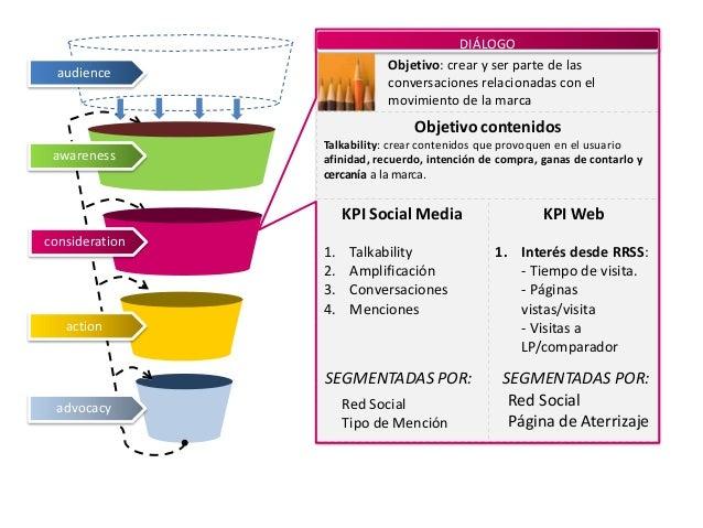 DIÁLOGO Objetivo: crear y ser parte de las conversaciones relacionadas con el movimiento de la marca  audience  Objetivo c...