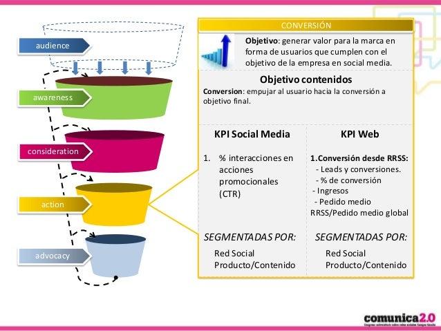 CONVERSIÓN audience  Objetivo: generar valor para la marca en forma de usuarios que cumplen con el objetivo de la empresa ...