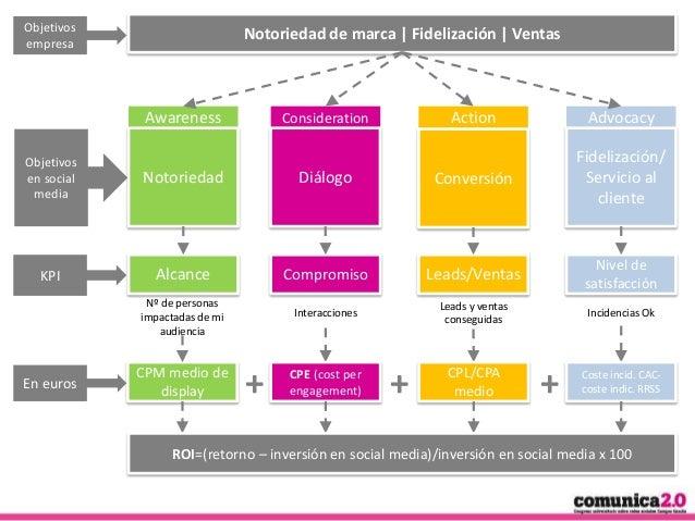 Objetivos empresa  Notoriedad de marca | Fidelización | Ventas  Awareness Objetivos en social media  Action  Notoriedad  D...