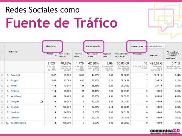 Redes Sociales como  Fuente de Tráfico  #OpenDMGG