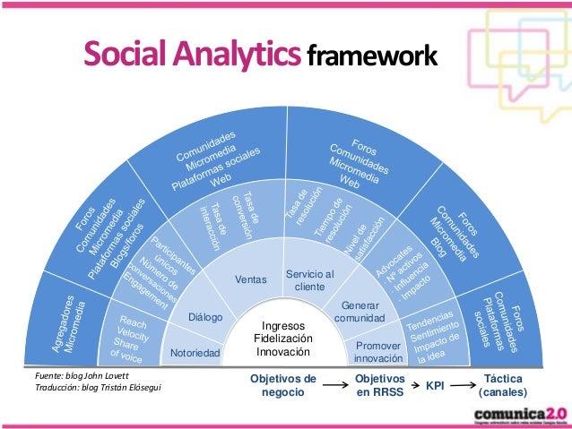 Social Analytics framework  Ventas  Diálogo  Notoriedad Fuente: blog John Lovett Traducción: blog Tristán Elósegui  Servic...