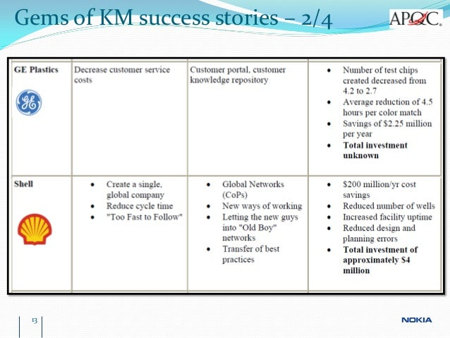 Gems Of KM Success Stories 2 4Gems 4 13