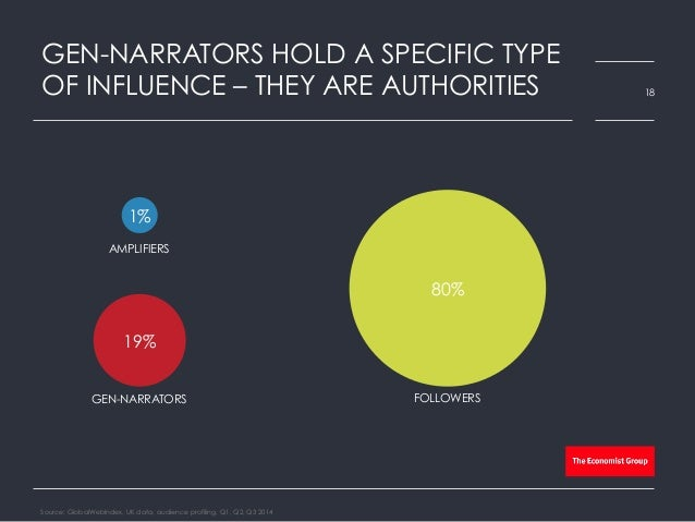 GEN-NARRATORS HOLD A SPECIFIC TYPE OF INFLUENCE – THEY ARE AUTHORITIES Source: GlobalWebIndex, UK data, audience profiling...