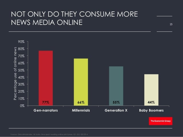 NOT ONLY DO THEY CONSUME MORE NEWS MEDIA ONLINE Source: GlobalWebIndex, UK data, time spent reading online print/press, Q1...