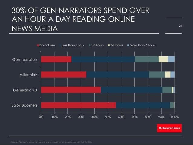 30% OF GEN-NARRATORS SPEND OVER AN HOUR A DAY READING ONLINE NEWS MEDIA Source: GlobalWebIndex, UK data, time spent readin...